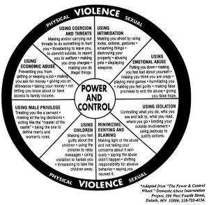 Domestic Violence Wheel Non-Gender
